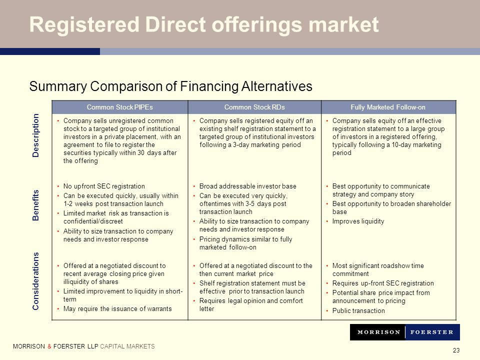 23 Registered Direct offerings market Summary Comparison of Financing Alternatives Common Stock PIPEsCommon Stock RDsFully Marketed Follow-on Company sells unregistered common stock to a targeted group of institutional investors in a private placement, with an agreement to file to register the securities typically within 30 days after the offering Company sells registered equity off an existing shelf registration statement to a targeted group of institutional investors following a 3-day marketing period Company sells equity off an effective registration statement to a large group of investors in a registered offering, typically following a 10-day marketing period No upfront SEC registration Can be executed quickly, usually within 1-2 weeks post transaction launch Limited market risk as transaction is confidential/discreet Ability to size transaction to company needs and investor response Broad addressable investor base Can be executed very quickly, oftentimes with 3-5 days post transaction launch Ability to size transaction to company needs and investor response Pricing dynamics similar to fully marketed follow-on Best opportunity to communicate strategy and company story Best opportunity to broaden shareholder base Improves liquidity Offered at a negotiated discount to recent average closing price given illiquidity of shares Limited improvement to liquidity in short- term May require the issuance of warrants Offered at a negotiated discount to the then current market price Shelf registration statement must be effective prior to transaction launch Requires legal opinion and comfort letter Most significant roadshow time commitment Requires up-front SEC registration Potential share price impact from announcement to pricing Public transaction Description Benefits Considerations MORRISON & FOERSTER LLP CAPITAL MARKETS