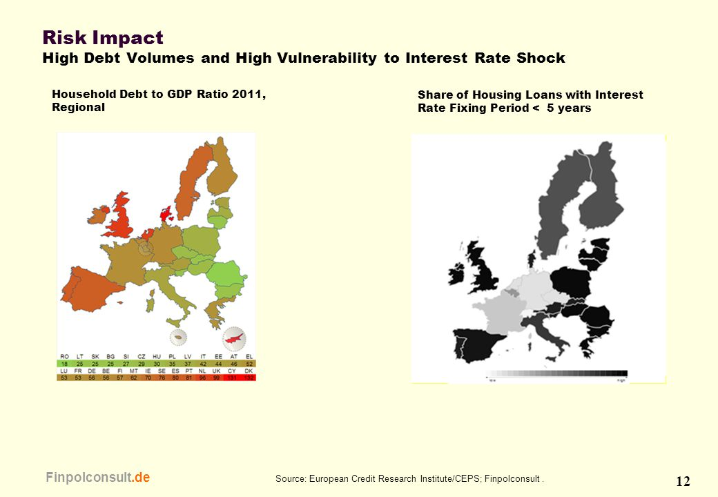 12 Finpolconsult.de Risk Impact High Debt Volumes and High Vulnerability to Interest Rate Shock Source: European Credit Research Institute/CEPS; Finpo