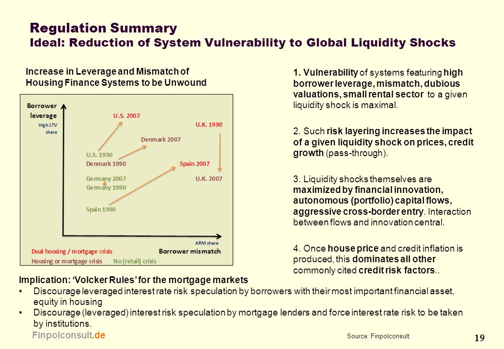 19 Finpolconsult.de Regulation Summary Ideal: Reduction of System Vulnerability to Global Liquidity Shocks Increase in Leverage and Mismatch of Housin