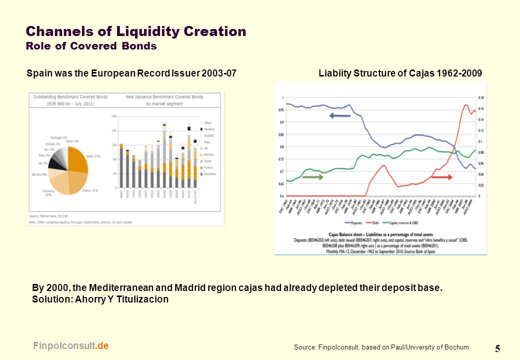 5 Finpolconsult.de Channels of Liquidity Creation Role of Covered Bonds Source: Finpolconsult, based on Paul/University of Bochum Liabiity Structure o
