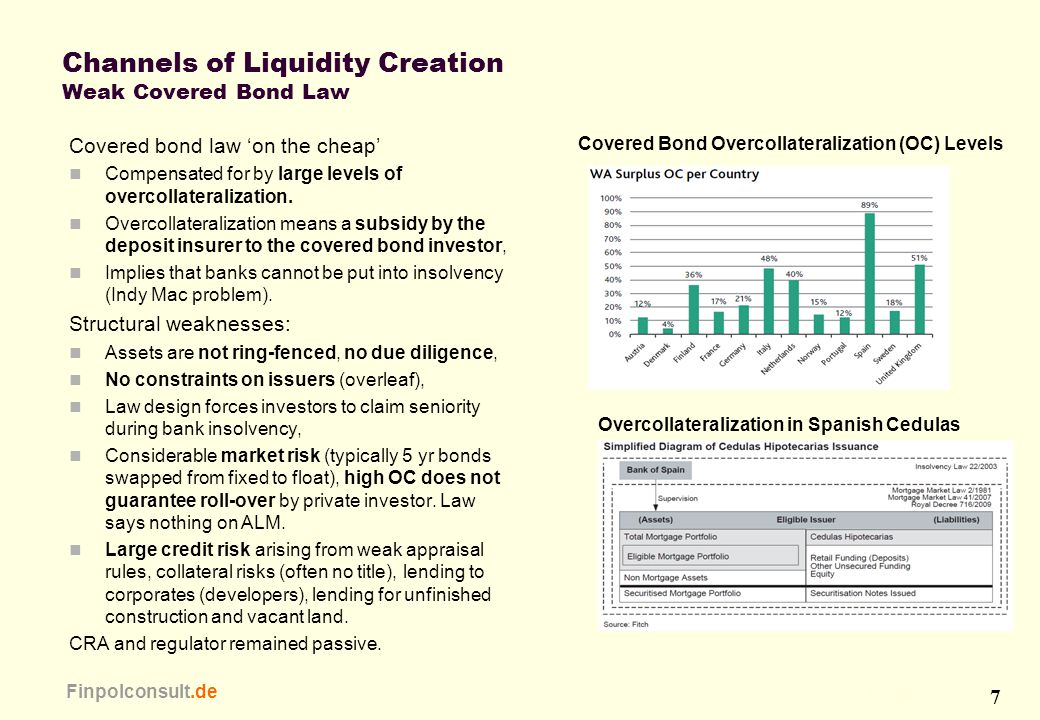 7 Finpolconsult.de Channels of Liquidity Creation Weak Covered Bond Law Covered bond law 'on the cheap' Compensated for by large levels of overcollate
