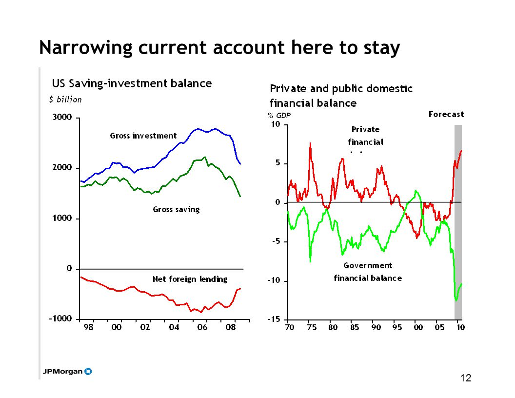 12 Narrowing current account here to stay