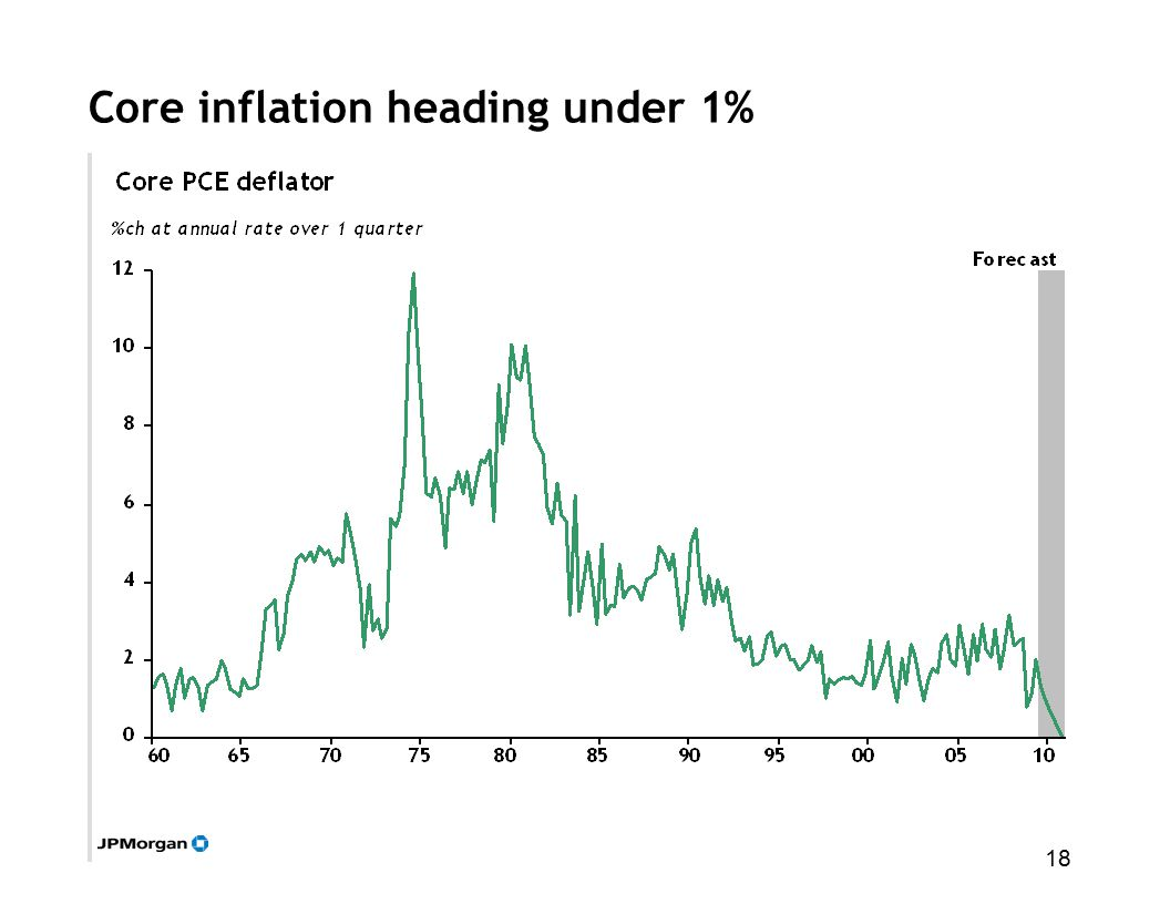 18 Core inflation heading under 1%