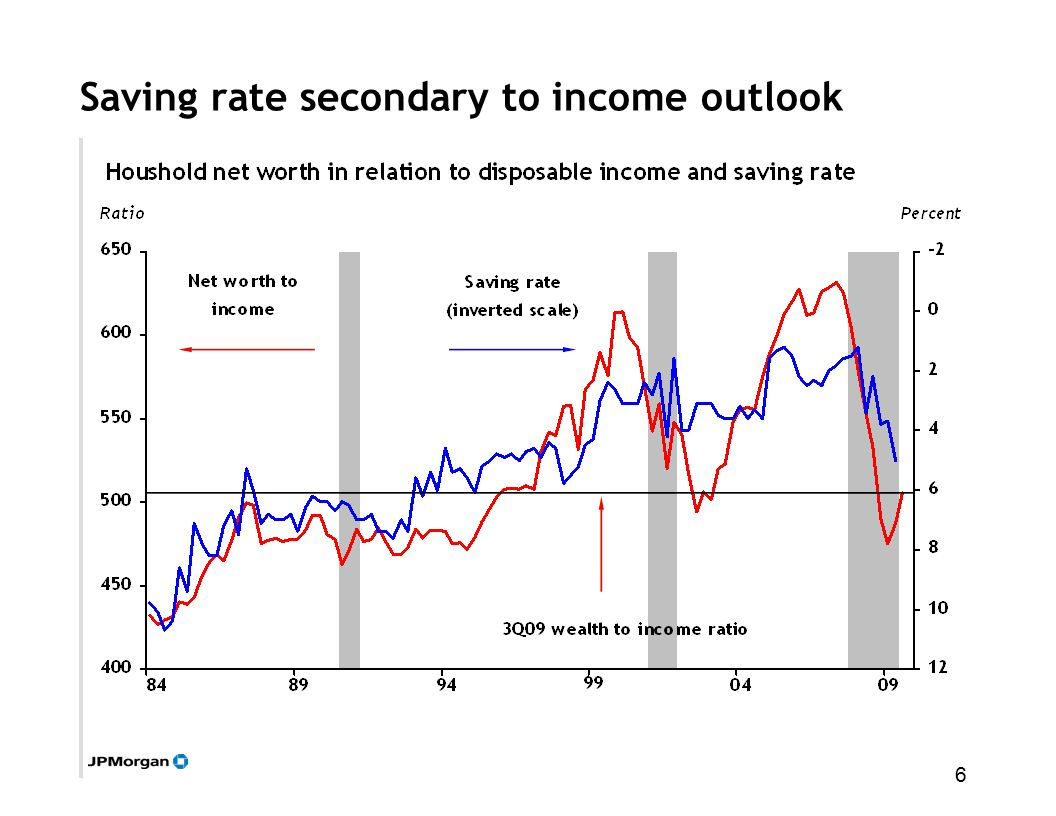 6 Saving rate secondary to income outlook