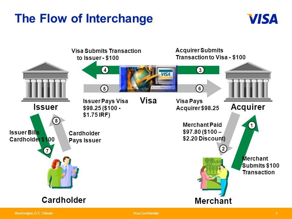 Washington, D.C. Climate Visa Confidential3 Cardholder Merchant Issuer Acquirer Acquirer Submits Transaction to Visa - $100 Visa Pays Acquirer $98.25