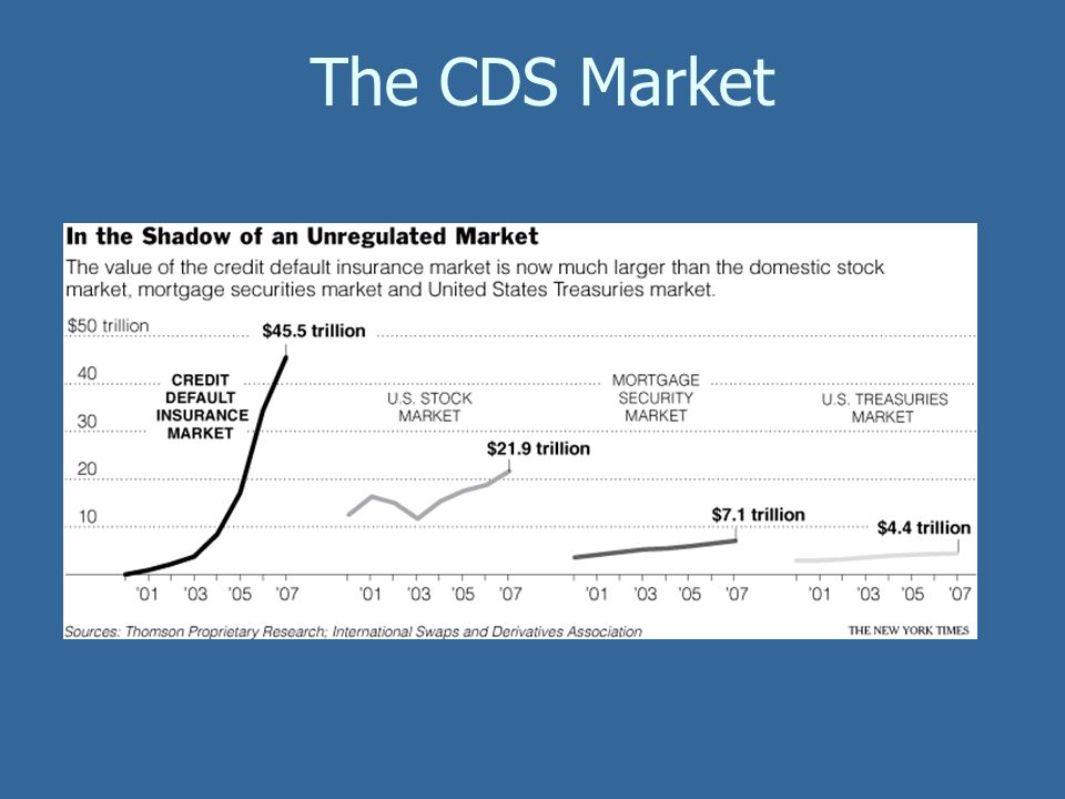 The CDS Market