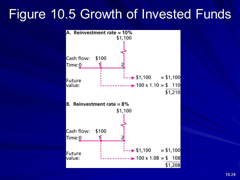 10-24 Figure 10.5 Growth of Invested Funds