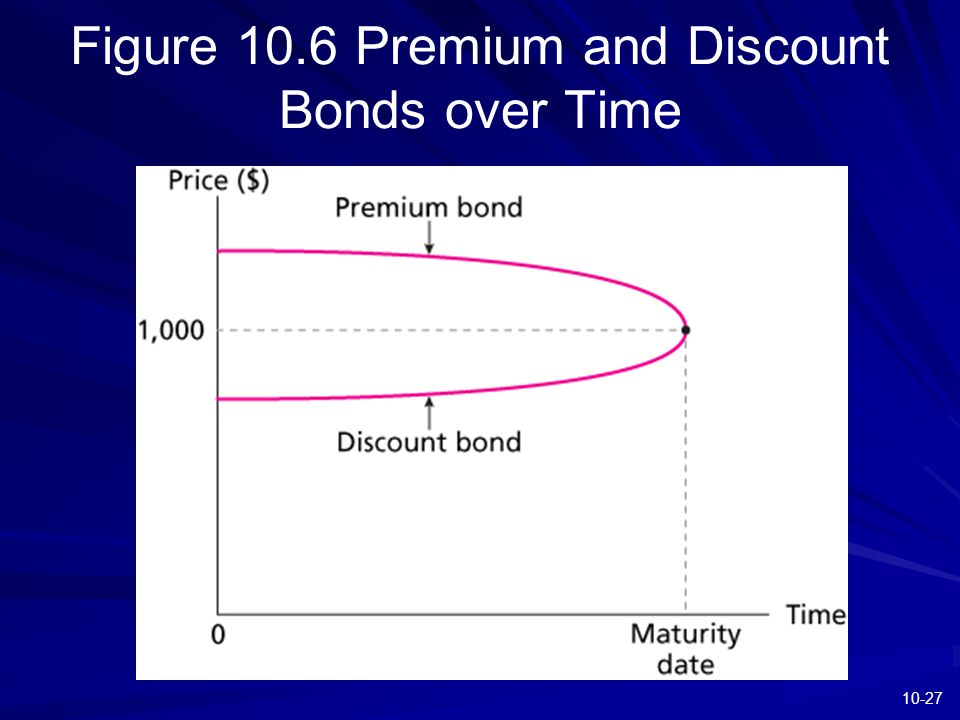 10-27 Figure 10.6 Premium and Discount Bonds over Time