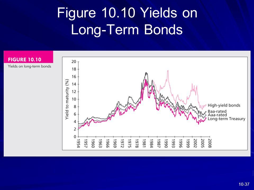10-37 Figure 10.10 Yields on Long-Term Bonds