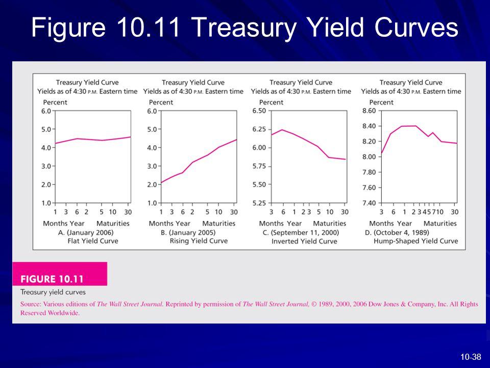 10-38 Figure 10.11 Treasury Yield Curves