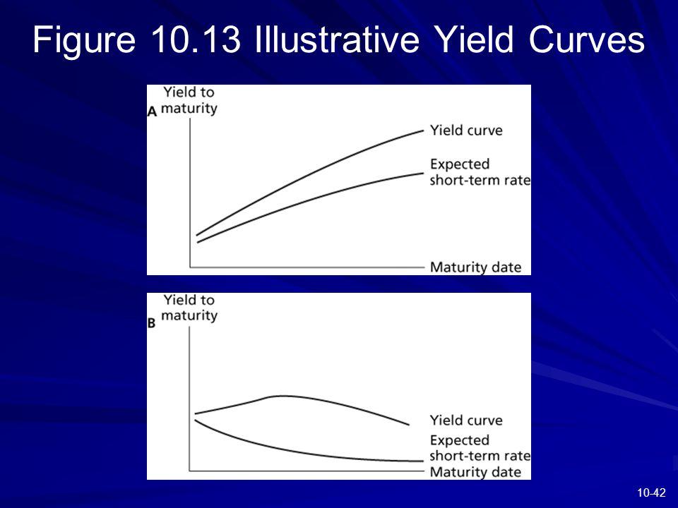 10-42 Figure 10.13 Illustrative Yield Curves