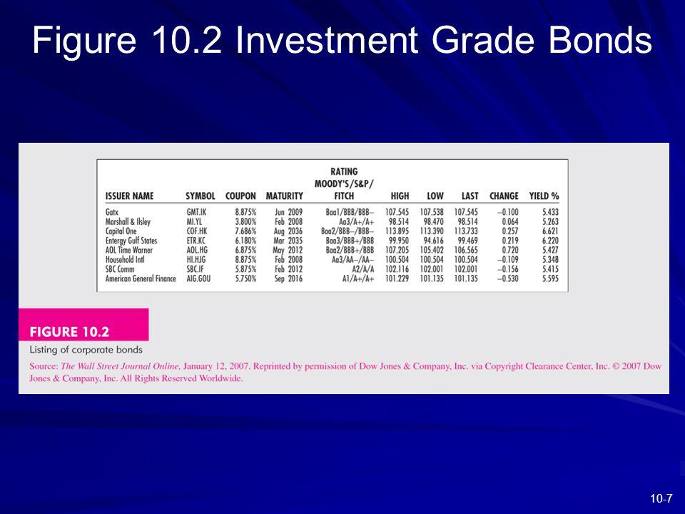 10-7 Figure 10.2 Investment Grade Bonds