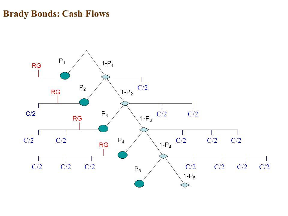 Brady Bonds: Cash Flows C/2 1-P 1 1-P 4 1-P 2 1-P 3 P1P1 P2P2 P3P3 P 4 RG C/2 RG P 5 1-P 5