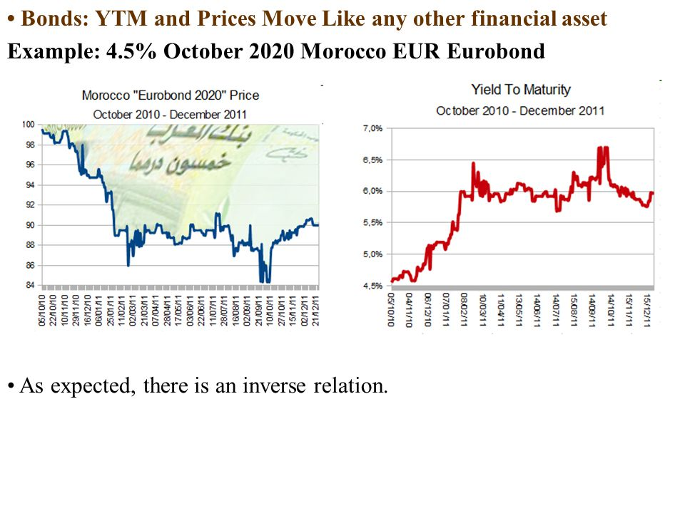 Pricing and Selection of a New Eurobond Issue Pricing a bond issue is one of the functions of an issuing house.