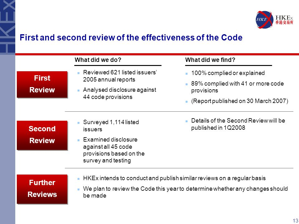 First and second review of the effectiveness of the Code Reviewed 621 listed issuers' 2005 annual reports Analysed disclosure against 44 code provisions Second Review Second Review First Review First Review What did we do?What did we find.