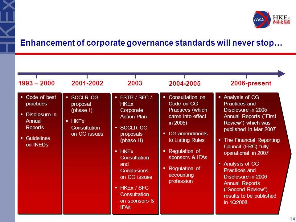 Enhancement of corporate governance standards will never stop… 1993 – 20002001-200220032006-present  Code of best practices  Disclosure in Annual Reports  Guidelines on INEDs  Code of best practices  Disclosure in Annual Reports  Guidelines on INEDs  SCCLR CG proposal (phase I)  HKEx Consultation on CG issues  SCCLR CG proposal (phase I)  HKEx Consultation on CG issues  Analysis of CG Practices and Disclosure in 2005 Annual Reports ( First Review ) which was published in Mar 2007  The Financial Reporting Council (FRC) fully operational in 2007  Analysis of CG Practices and Disclosure in 2006 Annual Reports ( Second Review ) results to be published in 1Q2008  Analysis of CG Practices and Disclosure in 2005 Annual Reports ( First Review ) which was published in Mar 2007  The Financial Reporting Council (FRC) fully operational in 2007  Analysis of CG Practices and Disclosure in 2006 Annual Reports ( Second Review ) results to be published in 1Q2008 2004-2005  FSTB / SFC / HKEx Corporate Action Plan  SCCLR CG proposals (phase II)  HKEx Consultation and Conclusions on CG issues  HKEx / SFC Consultation on sponsors & IFAs  FSTB / SFC / HKEx Corporate Action Plan  SCCLR CG proposals (phase II)  HKEx Consultation and Conclusions on CG issues  HKEx / SFC Consultation on sponsors & IFAs  Consultation on Code on CG Practices (which came into effect in 2005)  CG amendments to Listing Rules  Regulation of sponsors & IFAs  Regulation of accounting profession  Consultation on Code on CG Practices (which came into effect in 2005)  CG amendments to Listing Rules  Regulation of sponsors & IFAs  Regulation of accounting profession 14