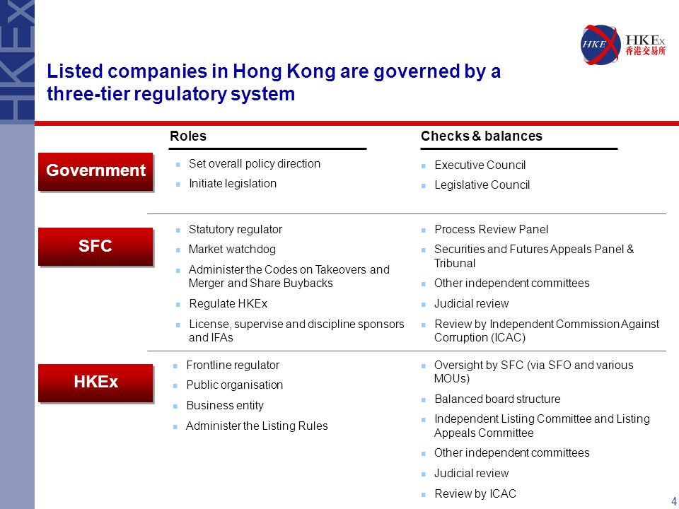 Listed companies in Hong Kong are governed by a three-tier regulatory system Set overall policy direction Initiate legislation Frontline regulator Public organisation Business entity Administer the Listing Rules Statutory regulator Market watchdog Administer the Codes on Takeovers and Merger and Share Buybacks Regulate HKEx License, supervise and discipline sponsors and IFAs SFC Government HKEx RolesChecks & balances Executive Council Legislative Council Process Review Panel Securities and Futures Appeals Panel & Tribunal Other independent committees Judicial review Review by Independent Commission Against Corruption (ICAC) Oversight by SFC (via SFO and various MOUs) Balanced board structure Independent Listing Committee and Listing Appeals Committee Other independent committees Judicial review Review by ICAC 4