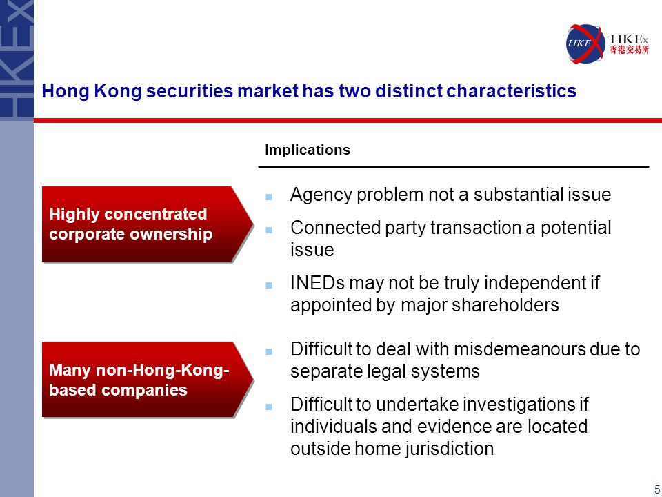 Hong Kong securities market has two distinct characteristics Highly concentrated corporate ownership Many non-Hong-Kong- based companies Implications Agency problem not a substantial issue Connected party transaction a potential issue INEDs may not be truly independent if appointed by major shareholders Difficult to deal with misdemeanours due to separate legal systems Difficult to undertake investigations if individuals and evidence are located outside home jurisdiction 5