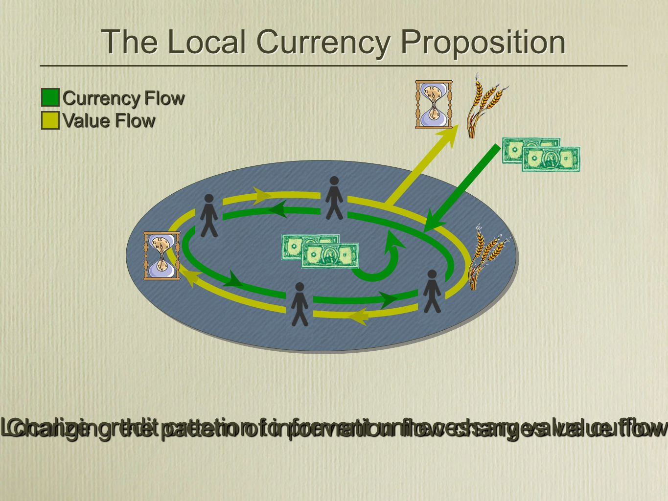 Currency Flow The Local Currency Proposition Localize credit creation to prevent unnecessary value outflow Value Flow Changing the pattern of information flow changes value flow