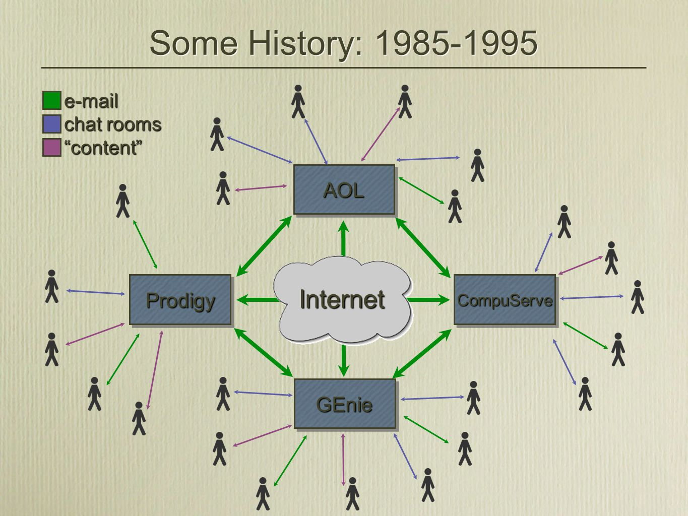 Some History: 1985-1995 AOL CompuServe GEnie Prodigy e-mail chat rooms content Internet
