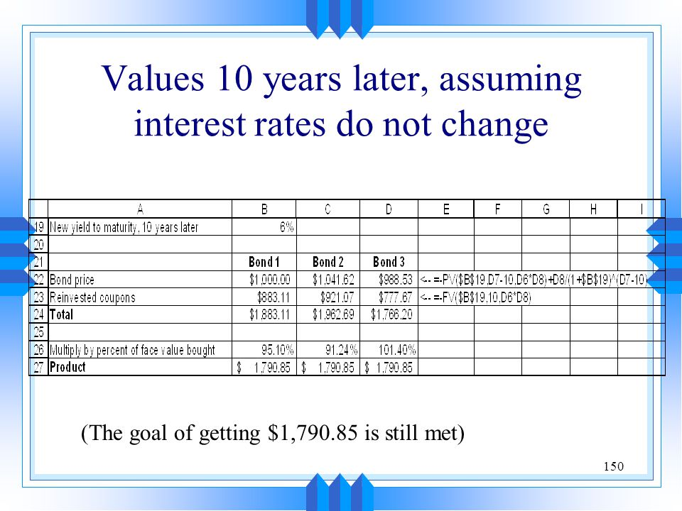 150 Values 10 years later, assuming interest rates do not change (The goal of getting $1,790.85 is still met)
