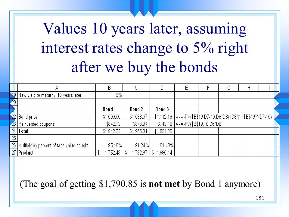 151 Values 10 years later, assuming interest rates change to 5% right after we buy the bonds (The goal of getting $1,790.85 is not met by Bond 1 anymo