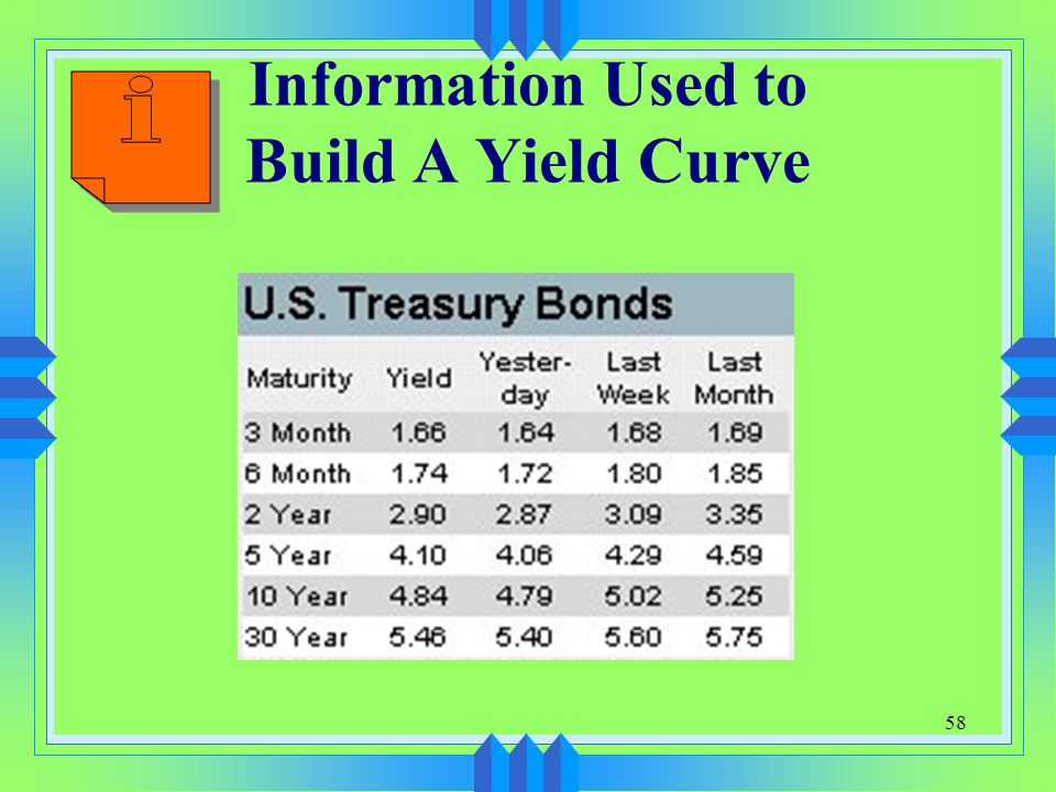 58 Information Used to Build A Yield Curve