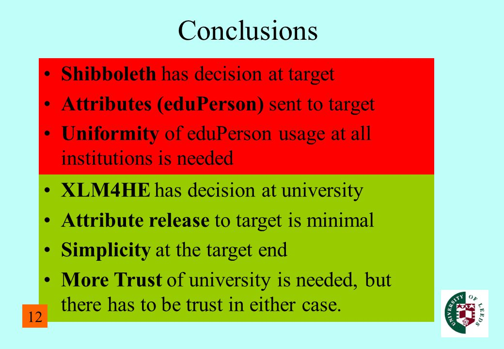 Conclusions Shibboleth has decision at target Attributes (eduPerson) sent to target Uniformity of eduPerson usage at all institutions is needed XLM4HE
