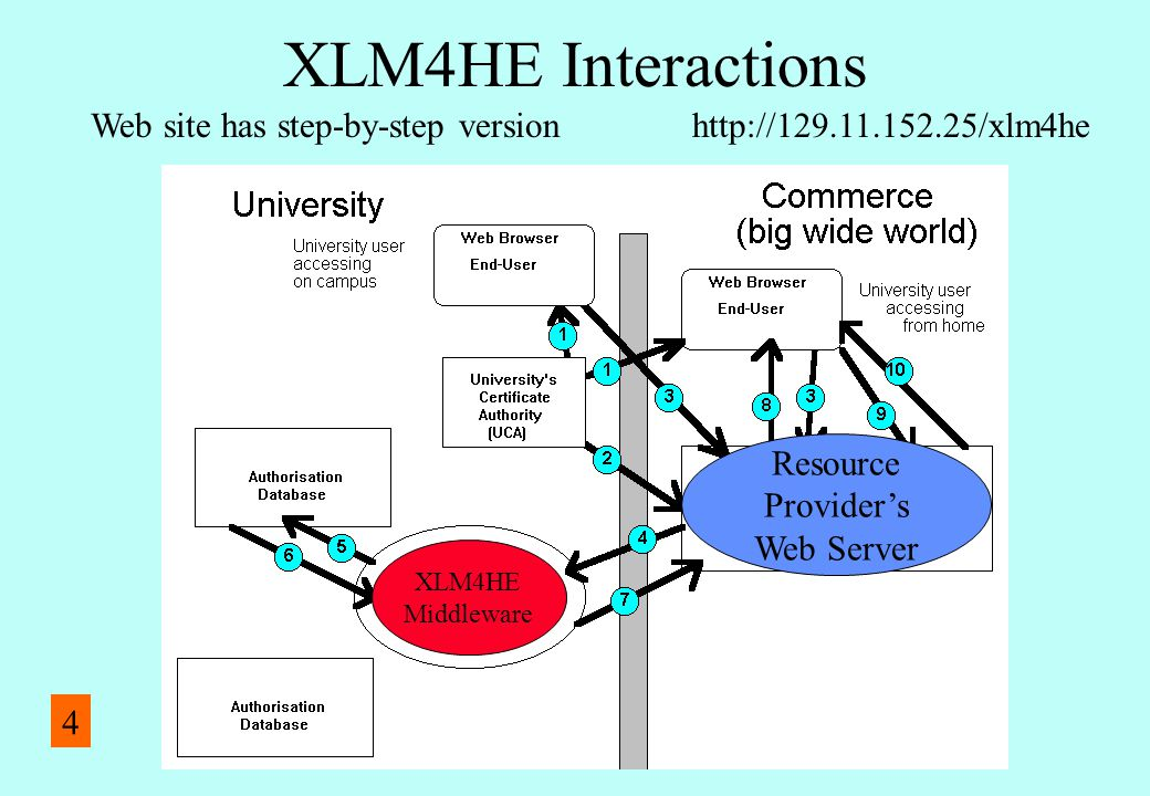Resource Provider's Web Server XLM4HE Middleware XLM4HE Interactions http://129.11.152.25/xlm4heWeb site has step-by-step version 4