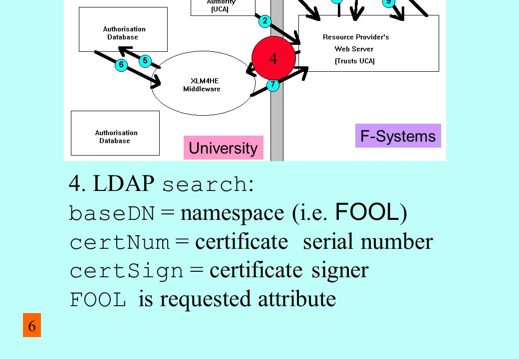 4. LDAP search : baseDN = namespace (i.e. FOOL ) certNum = certificate serial number certSign = certificate signer FOOL is requested attribute 4 Unive