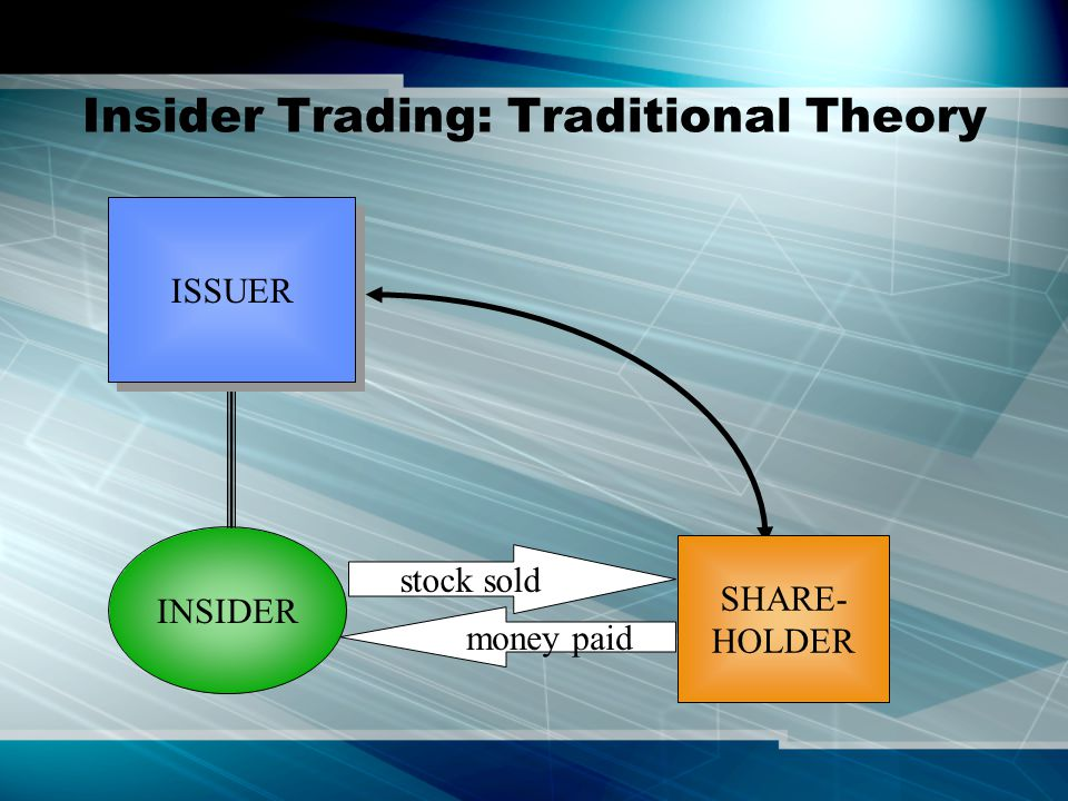Insider Trading: Traditional Theory ISSUER stock sold money paid SHARE- HOLDER INSIDER