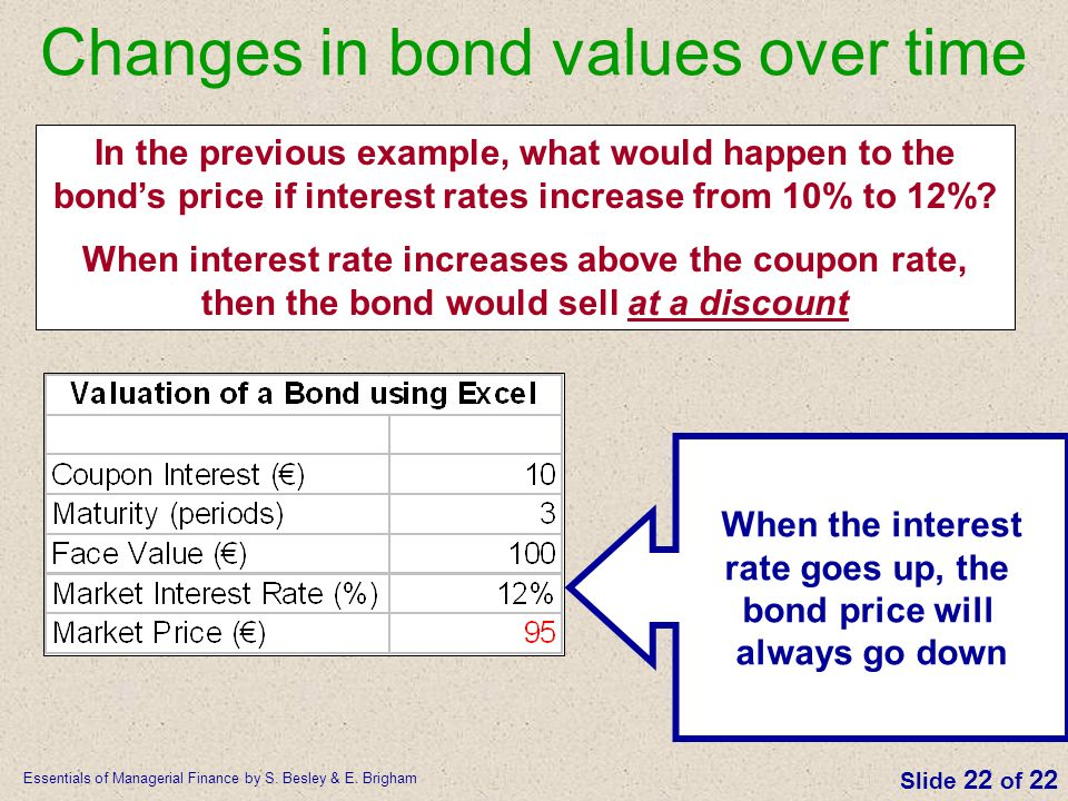 Essentials of Managerial Finance by S. Besley & E. Brigham Slide 22 of 22 Changes in bond values over time In the previous example, what would happen