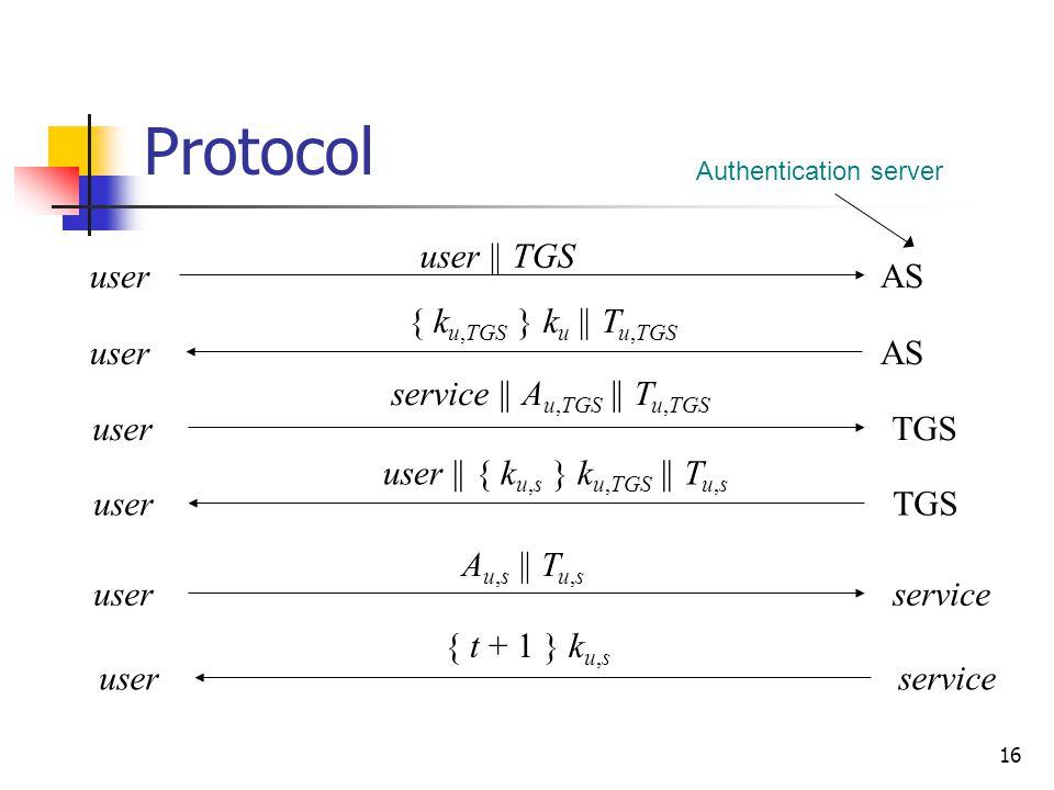 16 Protocol userAS user || TGS { k u,TGS } k u || T u,TGS userTGS service || A u,TGS || T u,TGS userTGS user || { k u,s } k u,TGS || T u,s userservice A u,s || T u,s userservice { t + 1 } k u,s Authentication server userAS