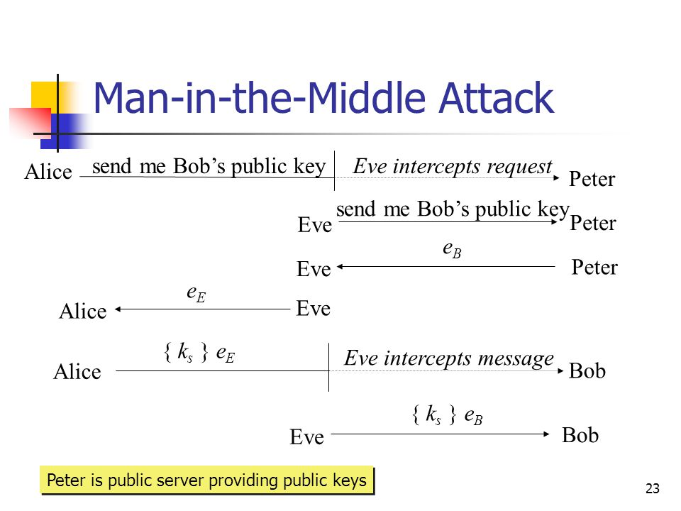 23 Man-in-the-Middle Attack Alice Peter send me Bob's public key Eve Peter send me Bob's public key Eve Peter eBeB Alice eEeE Eve Alice Bob { k s } e E Eve Bob { k s } e B Eve intercepts request Eve intercepts message Peter is public server providing public keys