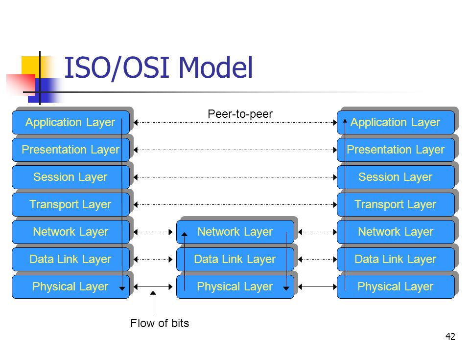 42 ISO/OSI Model Application Layer Presentation Layer Session Layer Transport Layer Network Layer Data Link Layer Physical Layer Application Layer Presentation Layer Session Layer Transport Layer Network Layer Data Link Layer Physical Layer Network Layer Data Link Layer Physical Layer Peer-to-peer Flow of bits