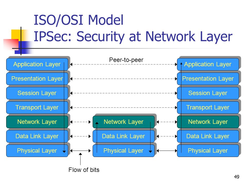 49 ISO/OSI Model IPSec: Security at Network Layer Application Layer Presentation Layer Session Layer Transport Layer Network Layer Data Link Layer Physical Layer Application Layer Presentation Layer Session Layer Transport Layer Network Layer Data Link Layer Physical Layer Network Layer Data Link Layer Physical Layer Peer-to-peer Flow of bits