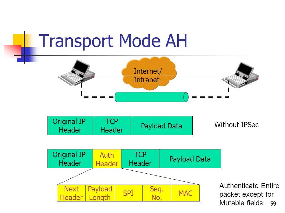 59 Transport Mode AH Internet/ Intranet Original IP Header TCP Header Payload Data Without IPSec Original IP Header TCP Header Payload Data Next Header Payload Length SPI Seq.