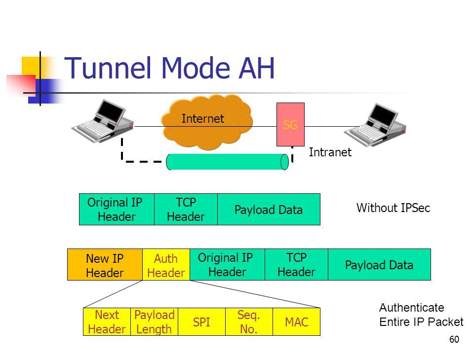 60 Tunnel Mode AH Internet SG Intranet Original IP Header TCP Header Payload Data Without IPSec Next Header Payload Length SPI Seq.