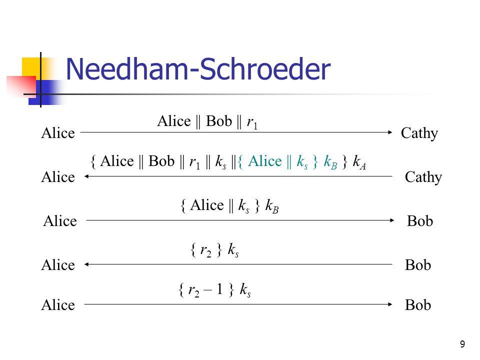 9 Needham-Schroeder AliceCathy Alice || Bob || r 1 AliceCathy { Alice || Bob || r 1 || k s ||{ Alice || k s } k B } k A AliceBob { Alice || k s } k B AliceBob { r 2 } k s AliceBob { r 2 – 1 } k s