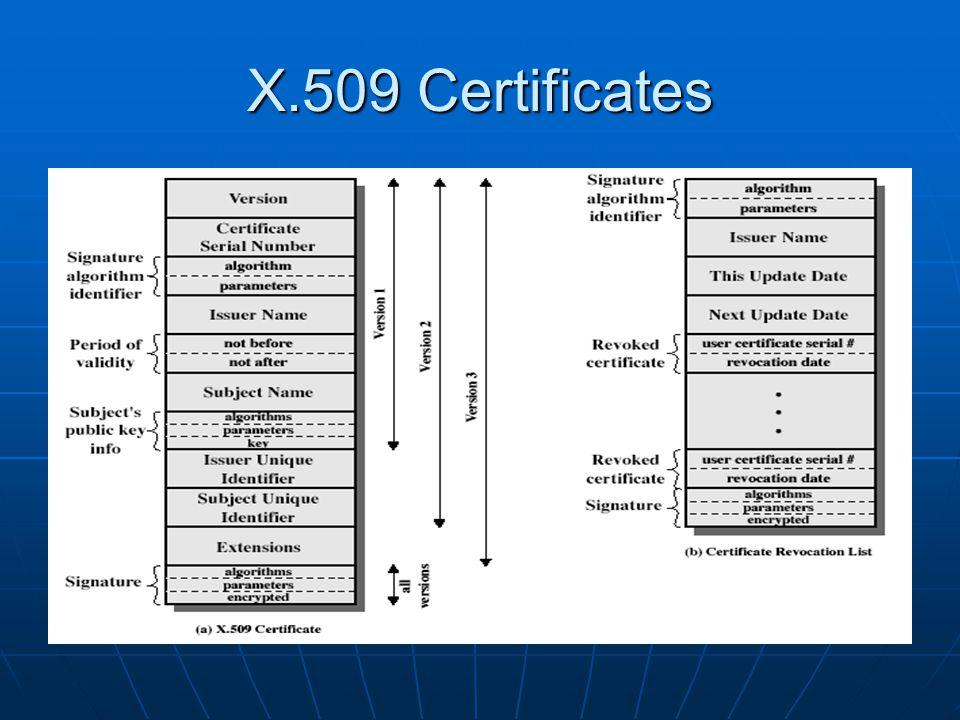 X.509 Certificates