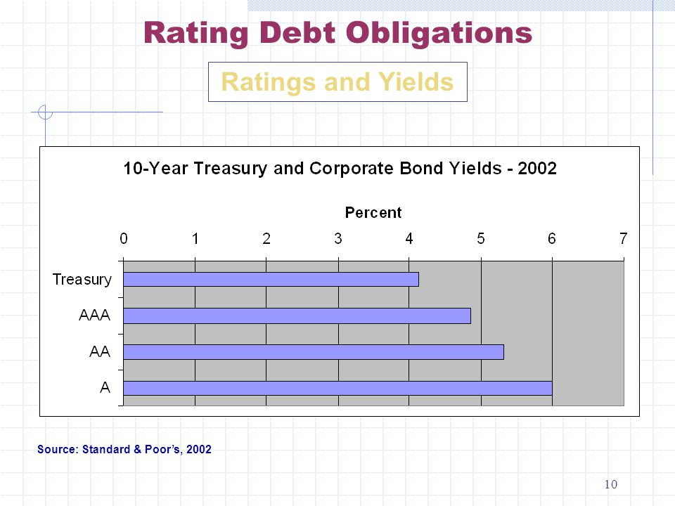 10 Ratings and Yields Rating Debt Obligations Source: Standard & Poor's, 2002