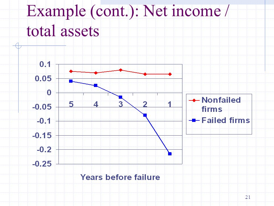 21 Example (cont.): Net income / total assets