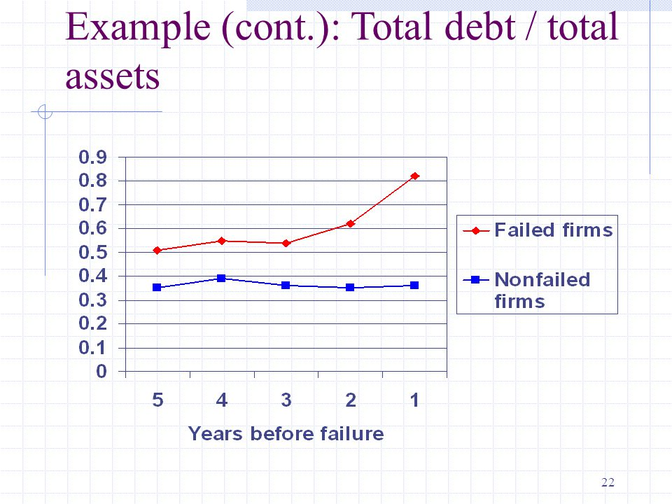 22 Example (cont.): Total debt / total assets