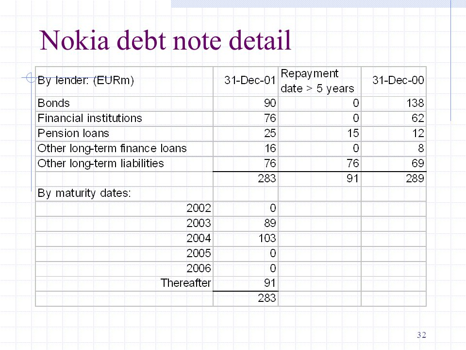 32 Nokia debt note detail