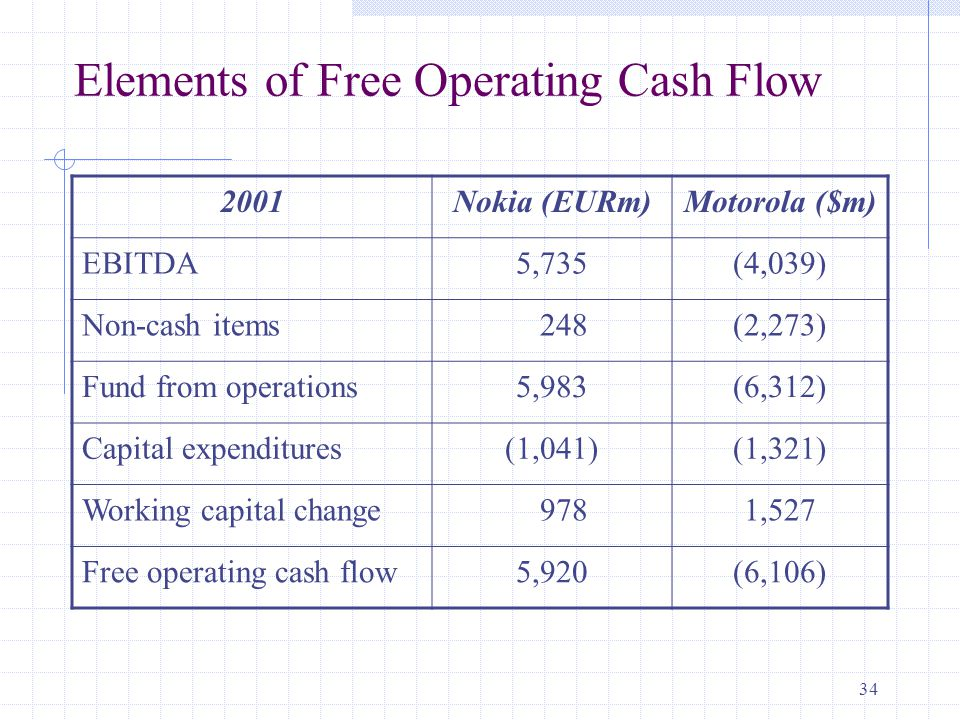 34 Elements of Free Operating Cash Flow 2001Nokia (EURm)Motorola ($m) EBITDA5,735(4,039) Non-cash items 248(2,273) Fund from operations5,983(6,312) Capital expenditures(1,041)(1,321) Working capital change 9781,527 Free operating cash flow5,920(6,106)