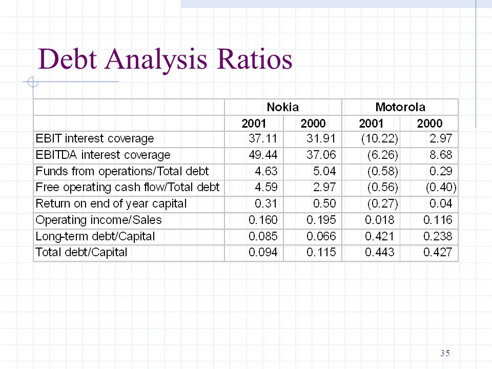 35 Debt Analysis Ratios