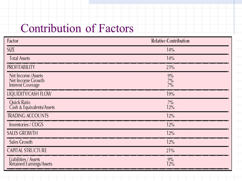 46 Contribution of Factors