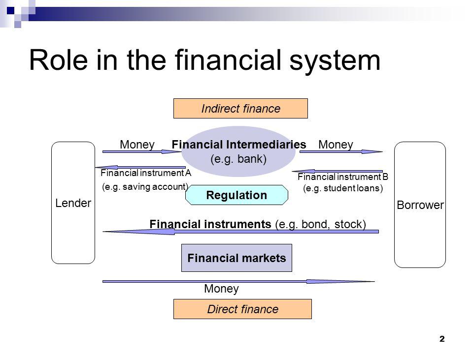 2 Role in the financial system Financial Intermediaries (e.g. bank) Financial markets Money Indirect finance Direct finance Lender Borrower Regulation