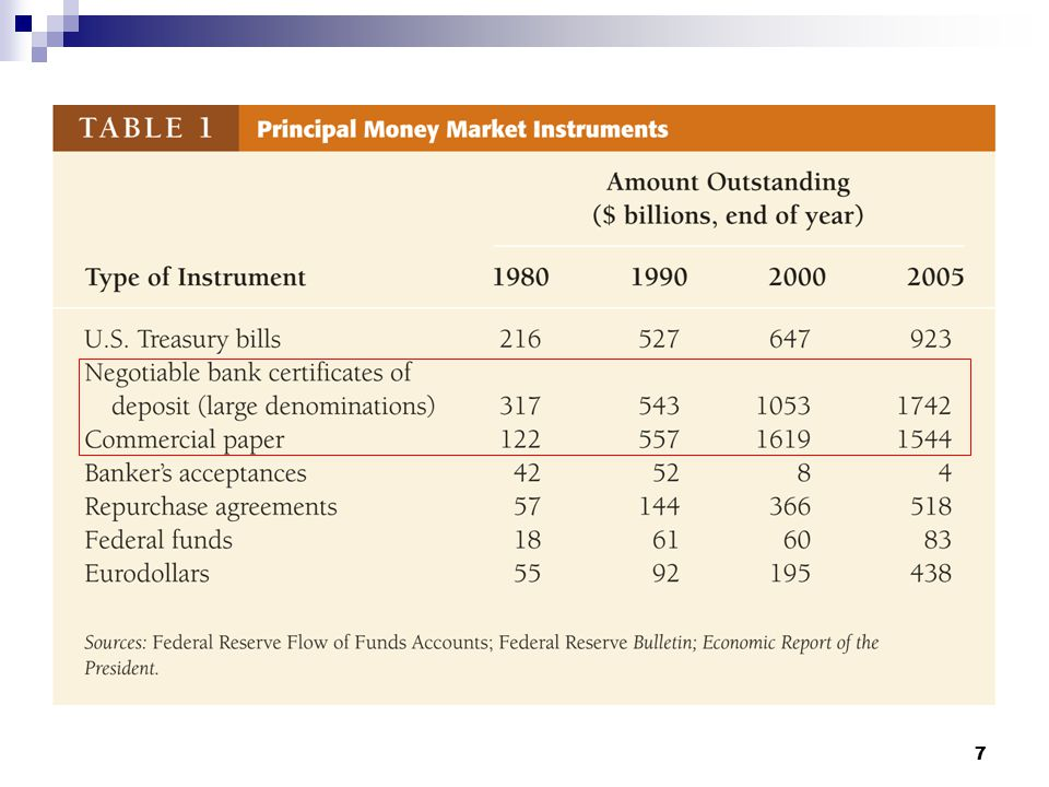 8 Capital market instruments More than one year to maturity.