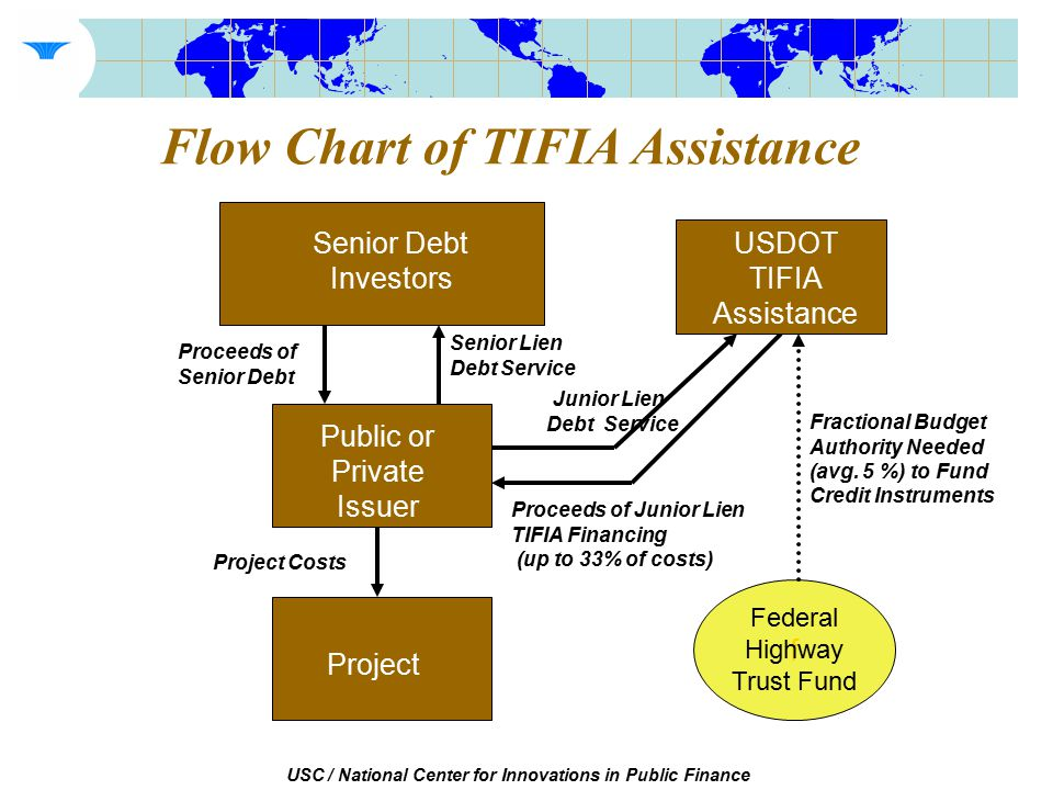 USC / National Center for Innovations in Public Finance Flow Chart of TIFIA Assistance Senior Debt Investors Public or Private Issuer Project Proceeds of Senior Debt Project Costs Senior Lien Debt Service Proceeds of Junior Lien TIFIA Financing (up to 33% of costs) USDOT TIFIA Assistance Junior Lien Debt Service f Federal Highway Trust Fund Fractional Budget Authority Needed (avg.